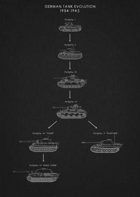 German Tank Evolution