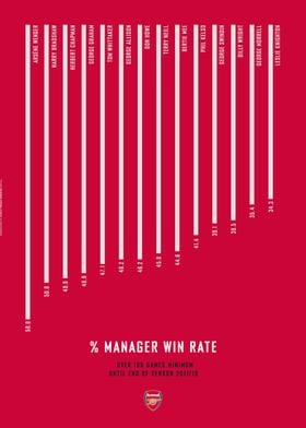 Manager Win Rate