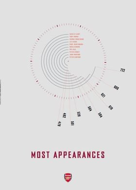 Arsenal Most Appearances